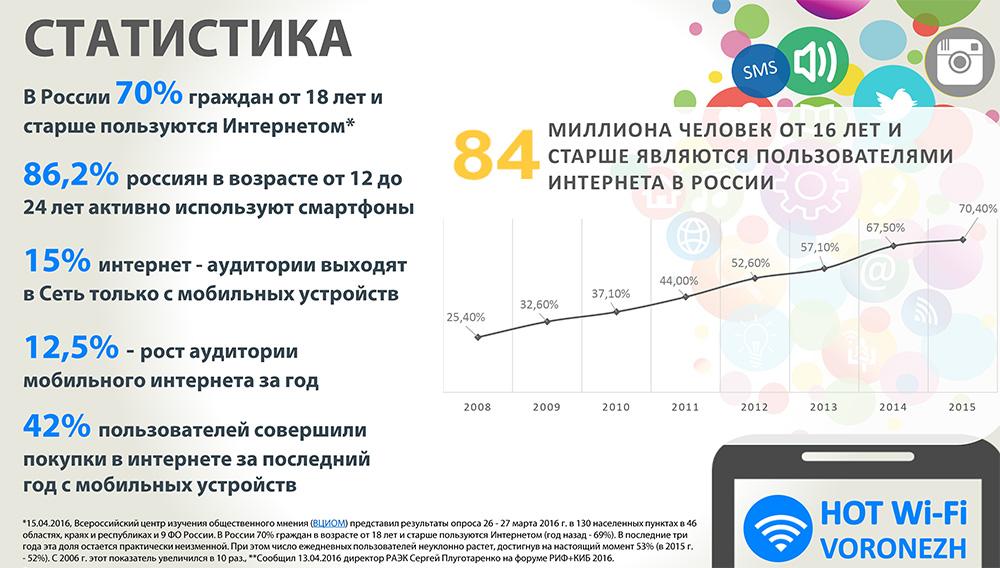 wifi-реклама-воронеж