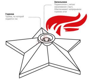 звезда-вечный-огонь-в-Воронеже